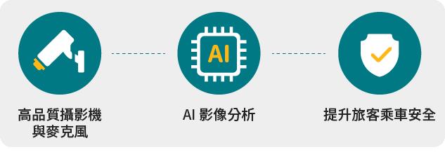 CCTV & AI Recognition Solutions