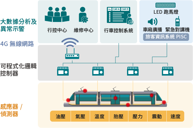 Train Supervision Information System (TSIS)